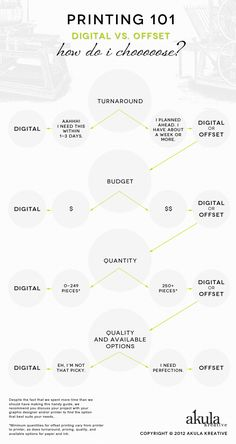 A quick reference guide for Offset vs. Digital Printing // Akula Kreative