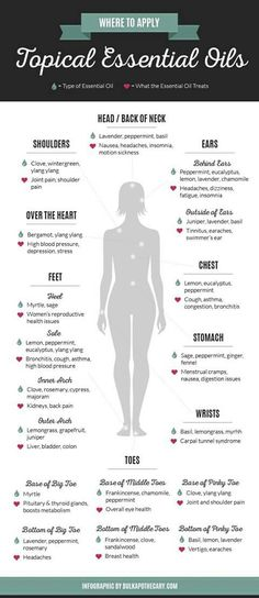 Chart for essential oils and application