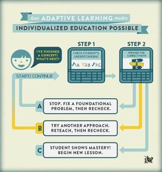 Adaptative learning technology makes individualized education possible, providing benefits for students, teachers, and parents. Read how and why it works. Online Classroom, Thing 1, Student Success, Online Programs, Home Schooling, Educational Technology, Videos, Teaching, Piano Lessons