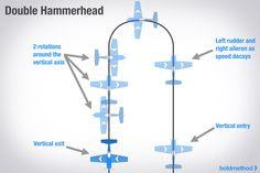 Image result for aerobatic maneuvers diagrams Rc Plane Plans, Angle Of Attack, Aviation Humor, Hang Gliding, Radio Control, Wind Turbine, Remote, Diagram, Image