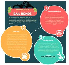 Accurate Bail Bonds are Pretty Experienced in getting the accused some Favor from the court and help them getting bail process Easily.Various bail bonds process can be practiced with the help of Skilled Agents. Check out http://www.accuratebail.com for more info.