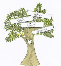 family tree - Buscar con Google