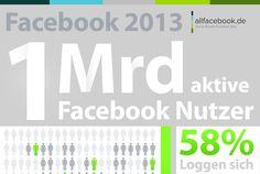 Facebook 2013 - Nutzerzahlen & Fakten
