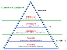Customer experience and product instructions