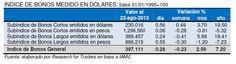 #Argentina: Indice de Bonos Medido en Dólares @Research for Traders
