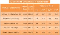 Top 5 Best ELSS Mutual Funds in India