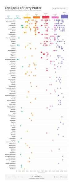 This Harry Potter chart lists all the spells sorted by how many times they were used
