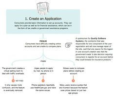 Using an infographic flow chart to display a systematic process.