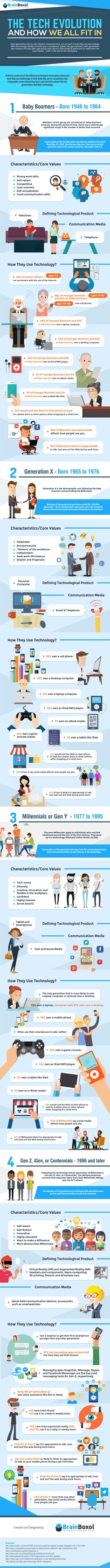 The Tech Evolution And How We All Fit In (Infographic)