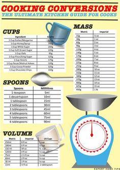 Baking Conversion Chart, Kitchen Conversion, Kitchen Cheat Sheets, Kitchen Measurements, Metric Measurements, How Much Sugar, Baking Tips, Baking Hacks, Food Facts