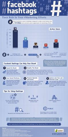 Harness the power of #hashtags in your #SocialMedia marketing to help your brand! #infographic
