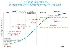 grafico sobre fases del capital riesgo - Buscar con Google