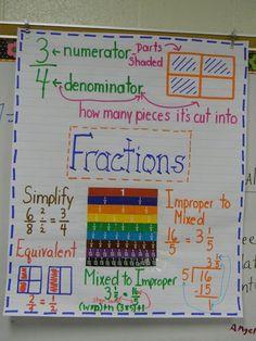 Fractions Anchor Chart #mathgames