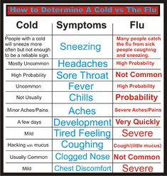 Cold vs. Flu Symptoms.  A slight fever may accompany a cold.  But if your temperature is 101.0 or higher, it could be the flu.