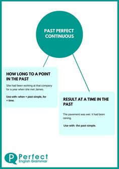 Past Perfect Continuous Infographic