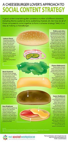 A Cheeseburger Lover's Approach to Social Content Strategy #contentmarketing