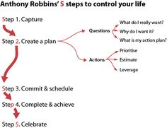 Anthony Robbins' five steps to control your life, with a practical sales spreadsheet example