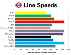 The answer to one of the biggest London questions. which Tube line is quickest? Underground Lines, London Underground, Waterloo City, Central Line, Uk Capital, Speed Reading, Hindsight, Famous Landmarks, Great Britain