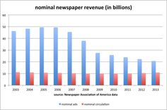 Nominal newspaper revenue - circulation and advertising
