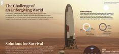 "Dylan Cole, National Geographic: ""Colonizing Mars"" Supplement 