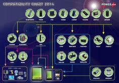 Solar and dynamo products / Urządzenia solarne i na dynamo Compatibility Chart, Lynx, Marketing Ideas, Beetle, Jaguar, Solar, Elephant, Products, June Bug