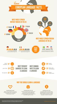 Happy European Day of Languages!