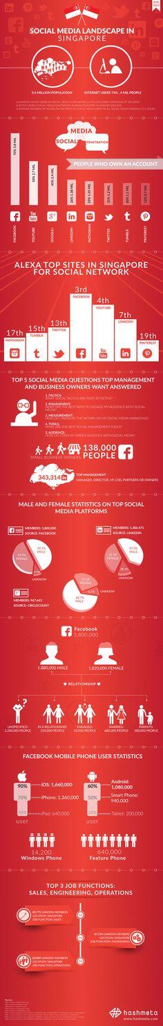 Social Media Landscape in Singapore - #SocialMedia #Infographic #SocialNetworks