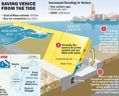 The Venice Tide Barrier Project will be the largest flood prevention project in the world. The project has been debated in one form or another for over 40 years as a way to protect this historical city-on-the-water for future generations.