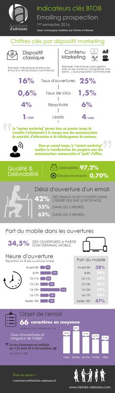 infographie_histoire-adresses_indicateurs_email_btob