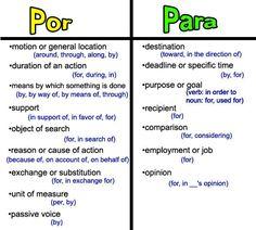 Por Vs Para Learn Spanish Practice Language Learning Ap