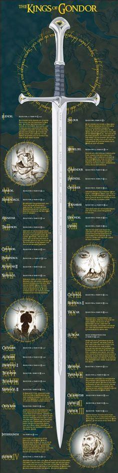 El Descanso del Escriba: Los Reyes de Gondor en una infografia