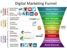 Digital Marketing Funnel  #Marketing #DigitalMarketing #SMM  #OnlineMarketing #SocialMediaMarkeging  #SocialMedia #Advertising #SEO #ContentMarketing #EmailMarketing #SearchEngineOptimization #Branding