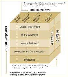 """SOX: Internal Control Components. PCAOB Auditing Standard No. 2 discusses the importance of IT in the context of internal control. In particular, it states: """"The nature and characteristics of a company's use of information technology in its information system affect the company's internal control over financial reporting."""" Many companies are using the COSO framework for internal controls - where the importance of IT controls is embedded in the framework. These companies are then applying the…"""