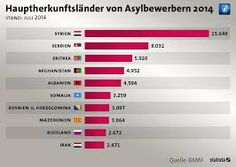 Bildergebnis für Flüchtlingszahlen Deutschland 2015