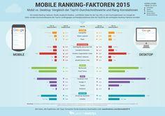 Mobile Friendly-Updates und Aufschluss über die relevanten Ranking-Faktoren 2015.