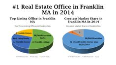 RE/MAX Executive Realty in Franklin MA continues to maintain the #1 position in the marketplace for both listings and closed transactions.  This is the home office of The Kuney-Todaro Team at 508-520-9881.  Call for a Free Market Analysis of your Franklin MA home.