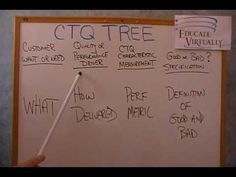 CTQ Tree, It's All About What to Measure Bullet Journal, Youtube, Youtubers, Youtube Movies