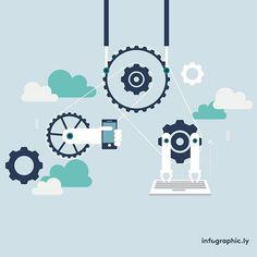 Artificial Intelligence: the force awakens! Read up now on our blog  #blog #blogger #blogging #infographic #dataviz #informationdesign #digital #technology #infographic #design #data #information #tech #mobile #didyouknow #artificialintelligence #ai #robots #apps #startups #intelligence #machines #ibm #google
