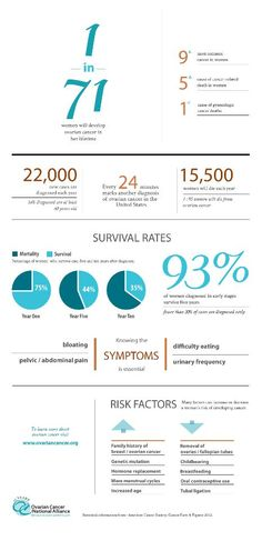 About ovarian cancer (Infographic) #ovariancancer