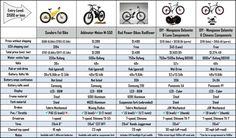 Crazy Fat E-Bike Pricing Exposed Sup Paddle Board, Bike Prices, Power Bike, Fat Bike, Paddle Boarding, All Terrain Bike
