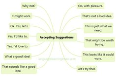 Making, accepting and refusing suggestions - learn English,suggestions,making,accepting,refusing,english