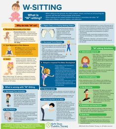 W-Sitting Infographic - North Shore Pediatric Therapy Occupational Therapy Activities, Pediatric Occupational Therapy, Pediatric Ot, Speech Therapy, Aba Therapy For Autism, Physical Therapy School, Child Development Activities, Occupational Therapy Assistant, Hand Therapy