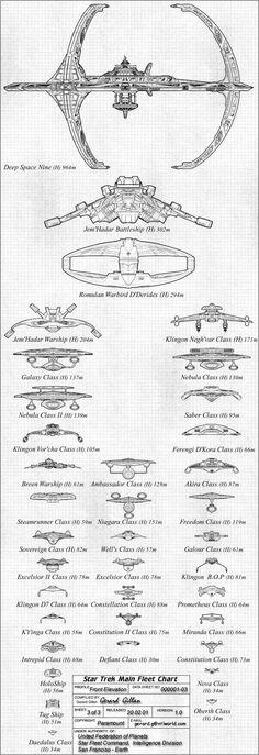 Star Trek Main Fleet Chart - more than I ever knew existed Science Fiction, Aliens, Deep Space Nine, Cyberpunk, Star Trek Starships, Starship Enterprise, Star Trek Universe, Star Trek Ships, Battlestar Galactica