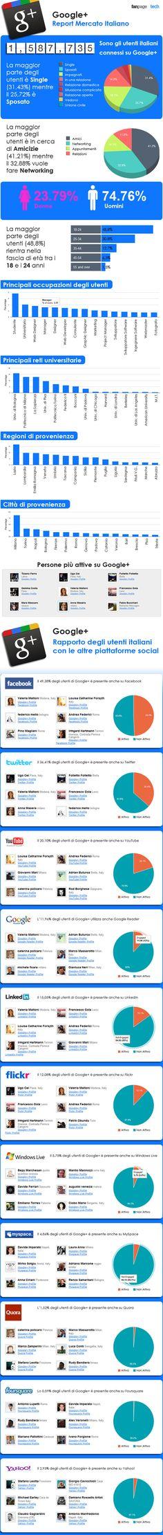 Infografica sull'utilizzo di Google+ in Italia - by Tech Fan page http://tech.fanpage.it/google-infografica-sul-mercato-italiano/