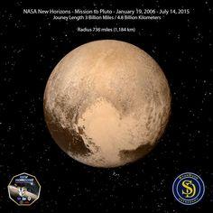 History has been made in the world of science & astronomy!!!  Closest approach of the New Horizons probe was this morning at 4:49 AM Pacific Time!  NASA New Horizons - Mission to Pluto January 19, 2006 - July 14, 2015 Jouney Length 3 Billion Miles / 4.8 Billion Kilometers Pluto Radius 736 miles (1,184 km)  Congratulations to the amazing people at NASA and to all who support the program! This image was capture by the probe at only 476,000 miles from the surface. This view is dominated by the…