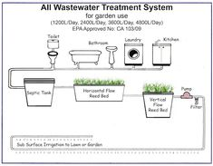 "Awesome ""rainwater harvesting system"" detail is offered on our web pages. Take a look and you will not be sorry you did. Grey Water System, Water Systems, Sewage Treatment, Water Treatment, Rain Collection Barrel, Grey Water Recycling, Water From Air, Kitchen Waste, Water Management"