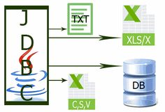 Using JDBC To Access Excel Sheet CSV and Text file
