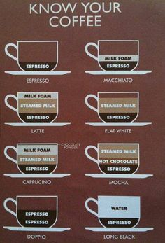 Coffee - The ultimate guide