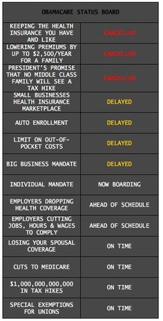 The Obamacare Status Board. It's an ugly picture...