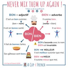 It is often difficult to make the difference between BON and BIEN in French. Learn here how to stop mixing them up! French Adjectives, French Verbs, French Grammar, French Phrases, English Grammar, French Language Lessons, French Language Learning, French Lessons, Spanish Lessons